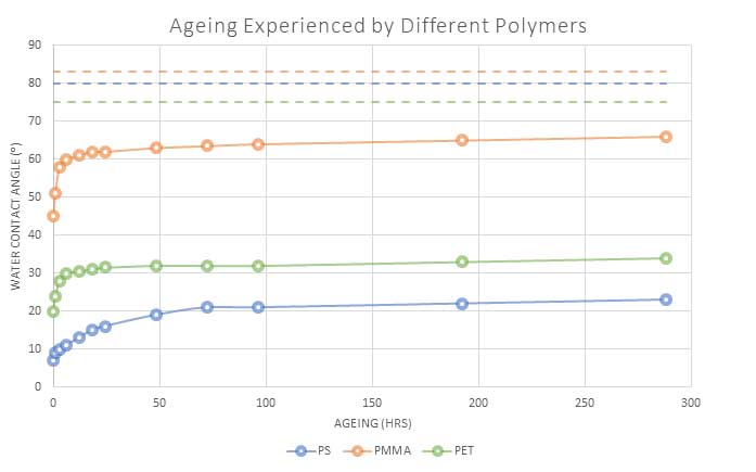 henniker plasma how long does plasma treatment last figure 2