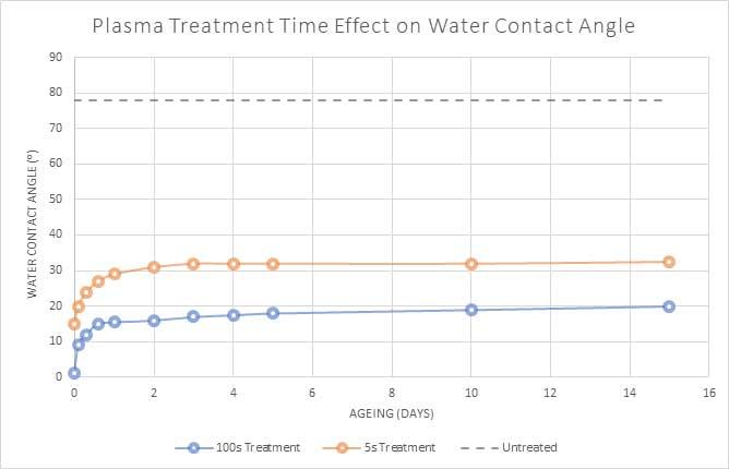 henniker plasma how long does plasma treatment last figure 3