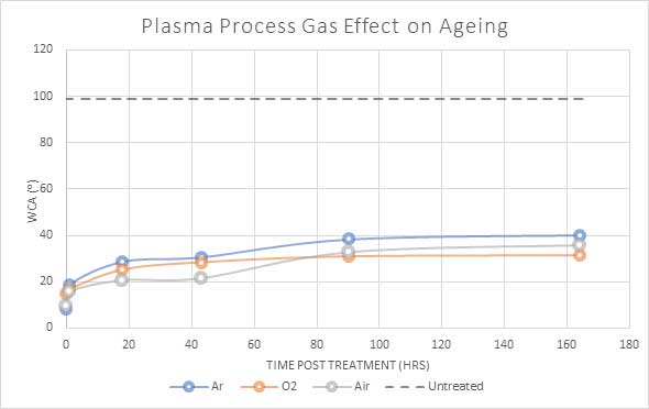 henniker plasma how long does plasma treatment last figure 6
