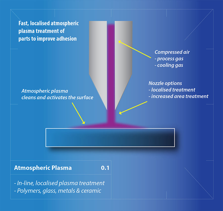 A scientific illustration of Henniker Plasma atmospheric plasma treatment for adhesion