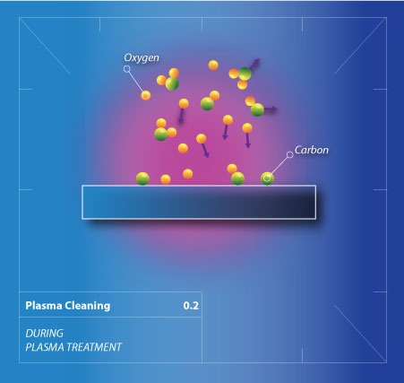 Plasma Cleaning
