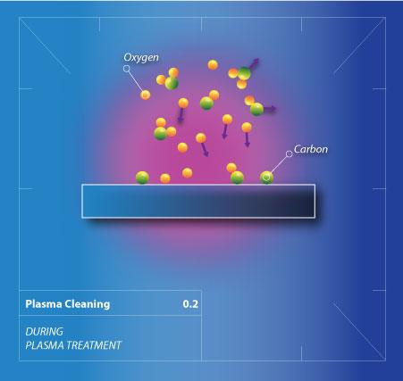 Plasma Cleaning Henniker Plasma Treatment