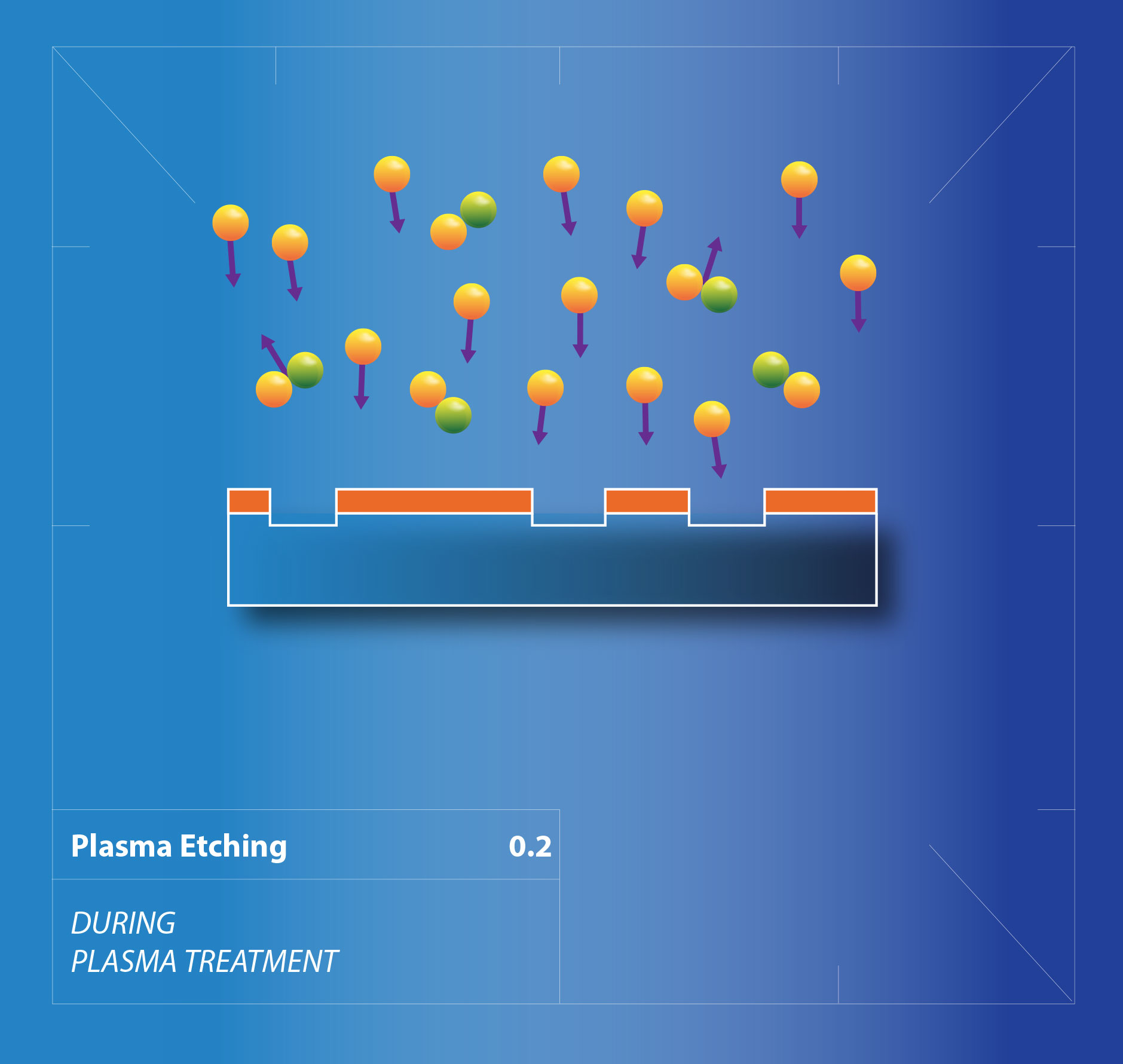 What is plasma etching