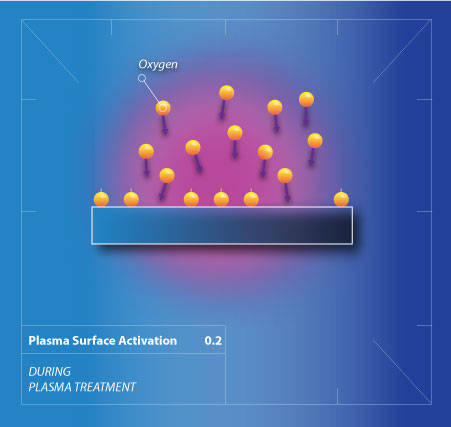 A scientific illustration of a part during plasma surface activation to improve adhesion