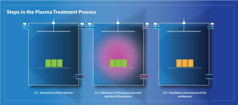 A scientific illustration of the steps in the plasma treatment process