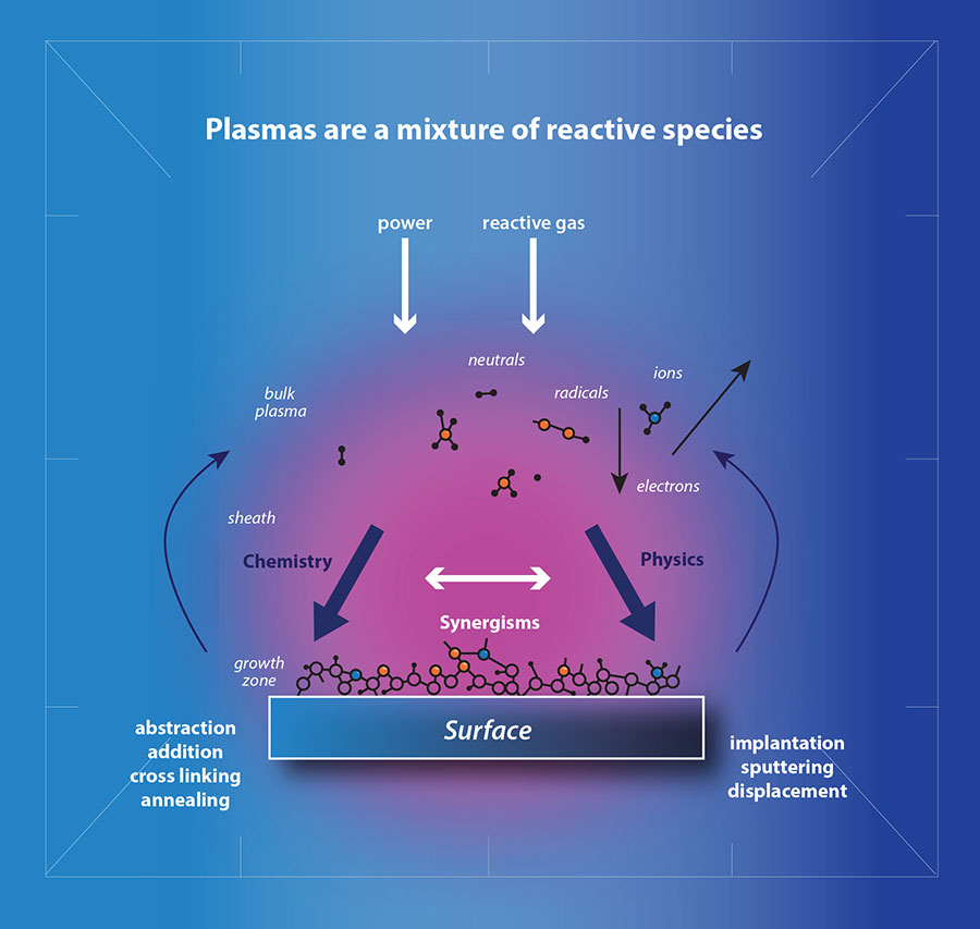 A scientific illustration of how plasma treatment works and how a plasma is created