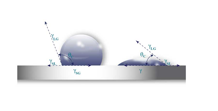 Adhesion and Surface Energy - henniker plasma surface energy illustration showing contact angle results